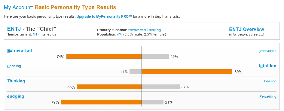 MyPersonality.info - Basic Personality Type Results
