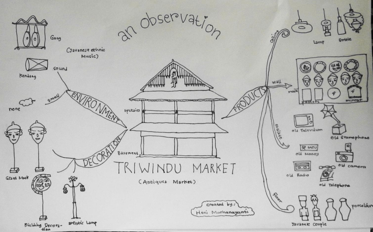 Mind Map Pasar Triwindu Solo